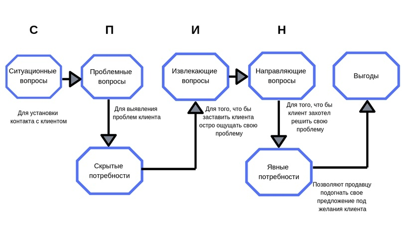 Теория СПИН-продаж для мелких сделок.