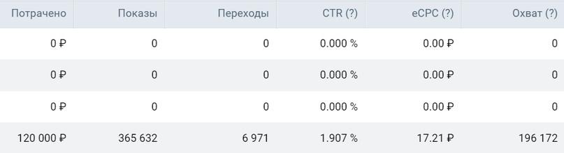 Кейс 37 000 подписчиков в инфобиз за 3 месяца и 1 7 млн рублей