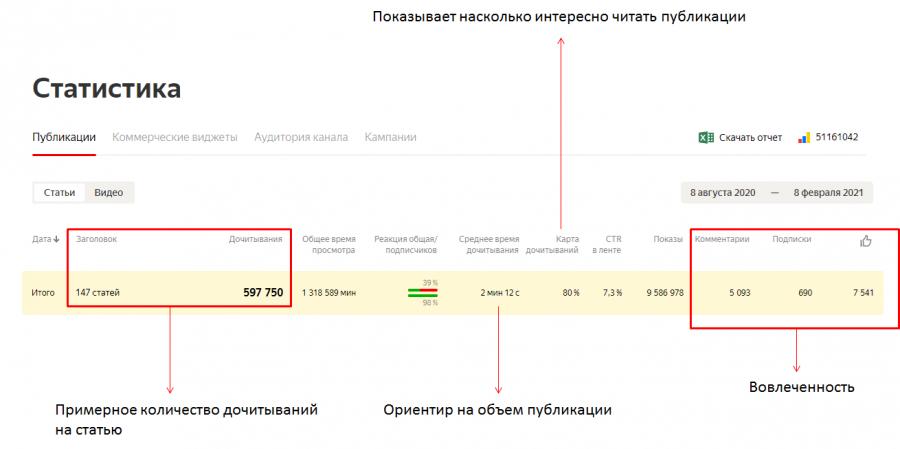 Гайд. Поиск канала для размещения рекламной статьи в Яндекс.Дзен