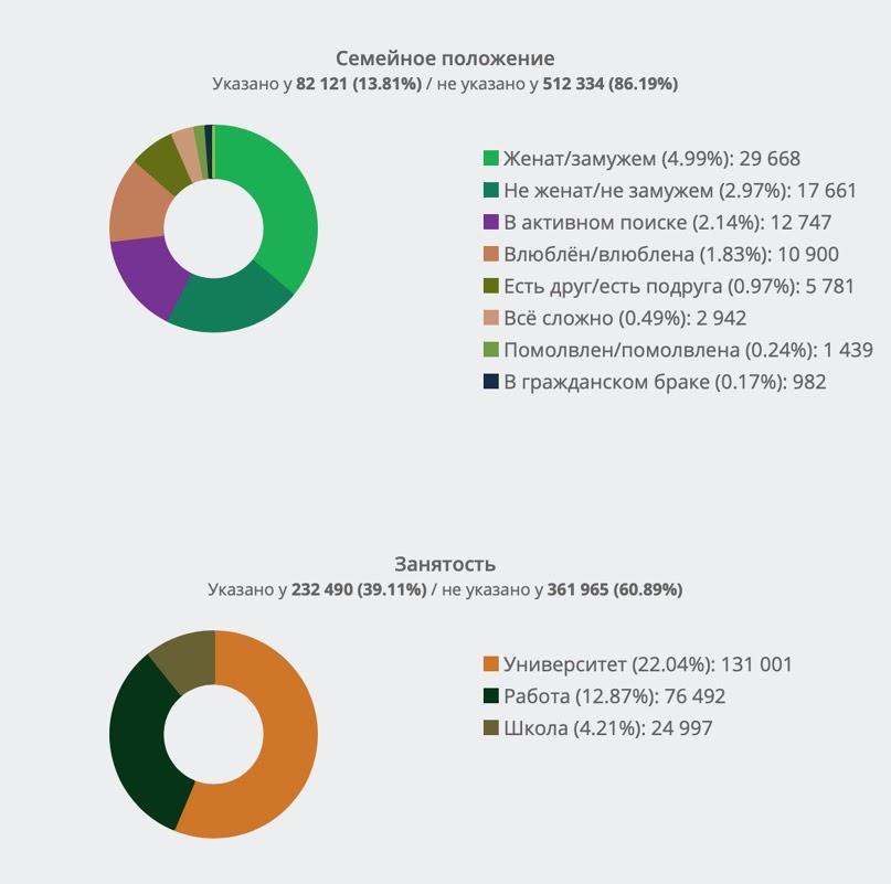 Демографический портрет аудитории Алексея Навального ВКонтакте