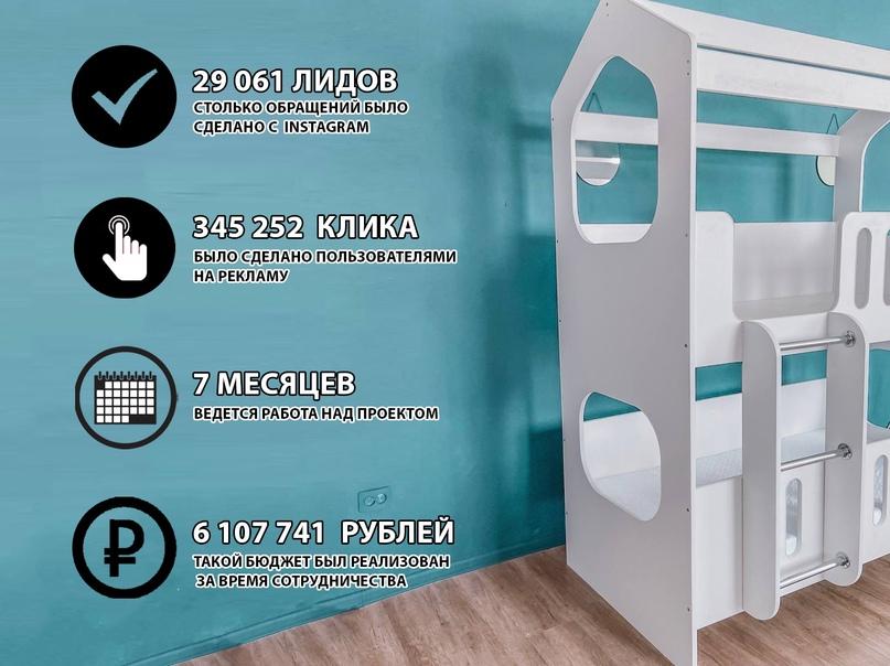 29 061 лидов для магазина детских кроваток