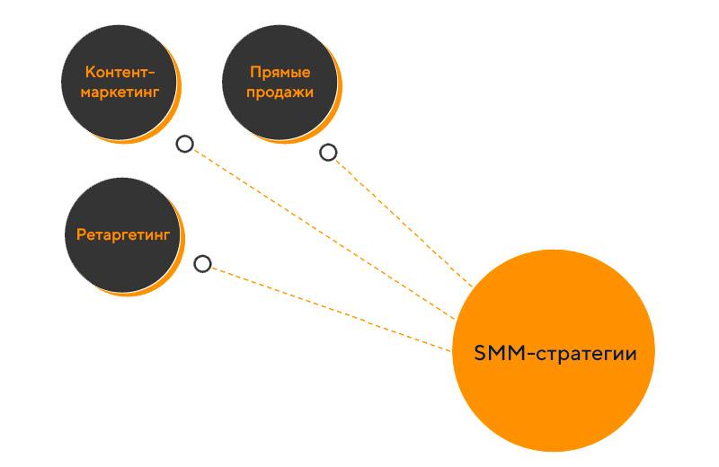 Как продавать в социальных сетях в 2021 году: стратегия продвижения бренда